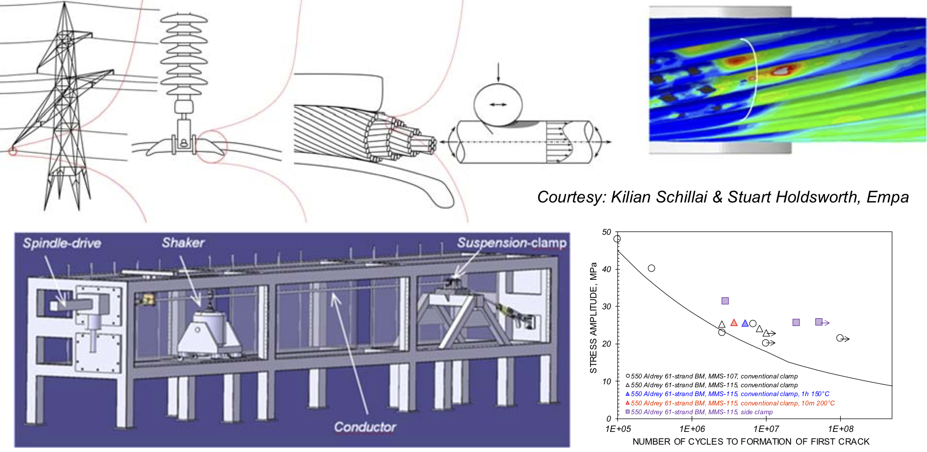 Enhanced Fretting Fatigue Resistance of Conductors for High Voltage Overhead Lines (CONFAT)